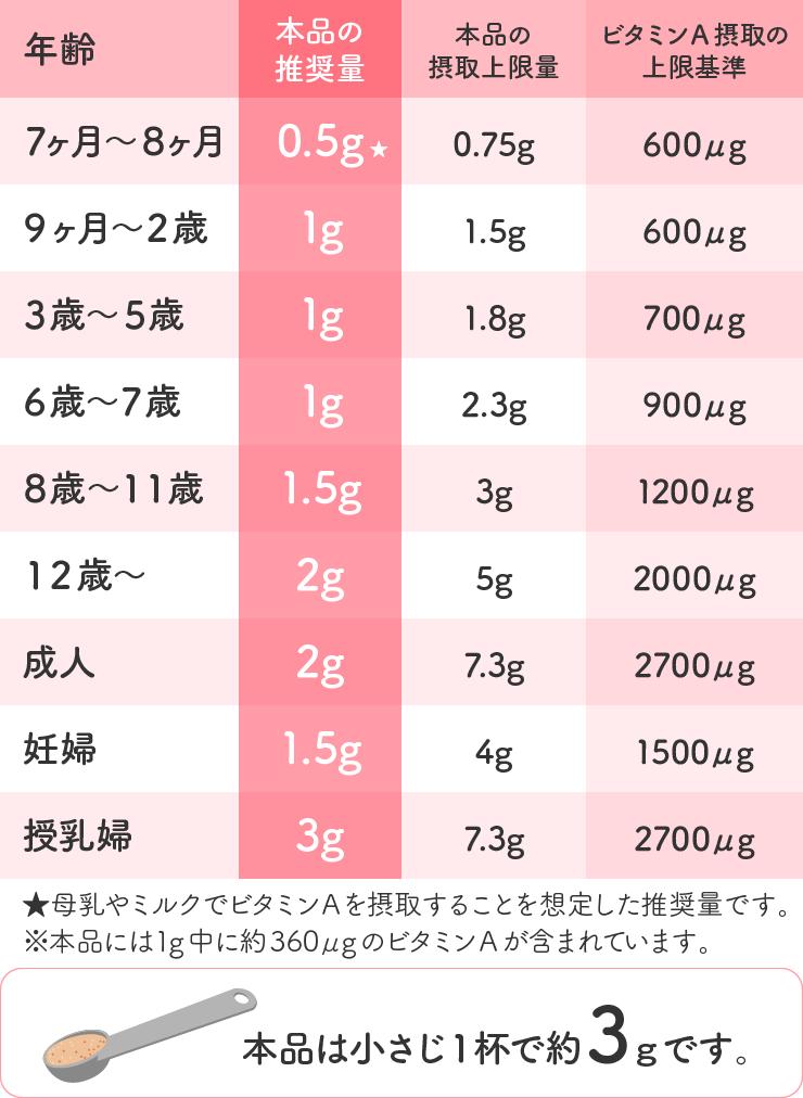 まるごと鶏レバーの一日あたりの上限摂取量の一覧